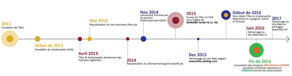 histoire-d-entreprise-fr